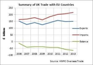 UK EU Trade Balance